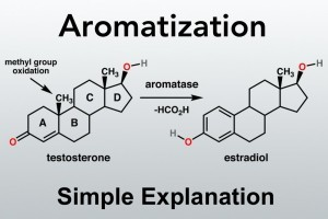 aromatization chemical structure.